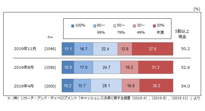(図2)現金での支払い割合